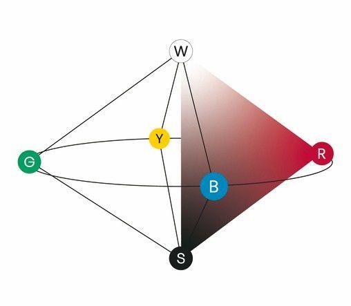 Farbsystem NCS